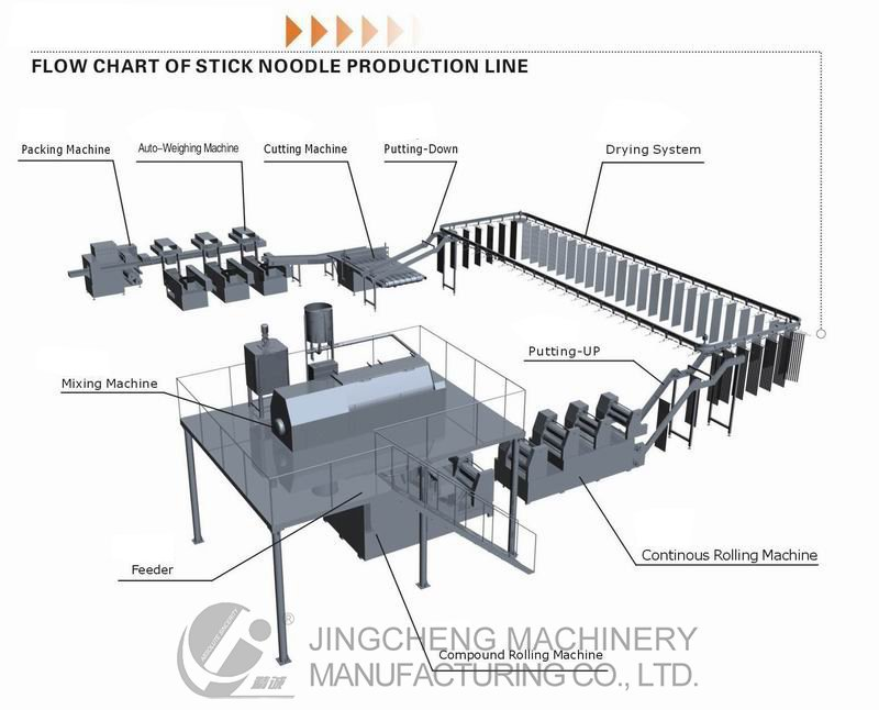 Flow Chart Of Stick Noodle Production Line