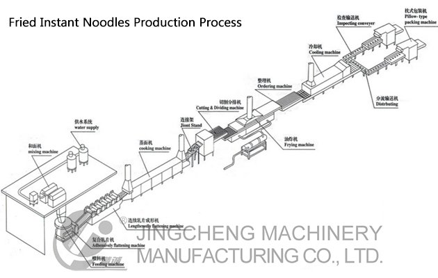 Instant Noodle Machine Production Process